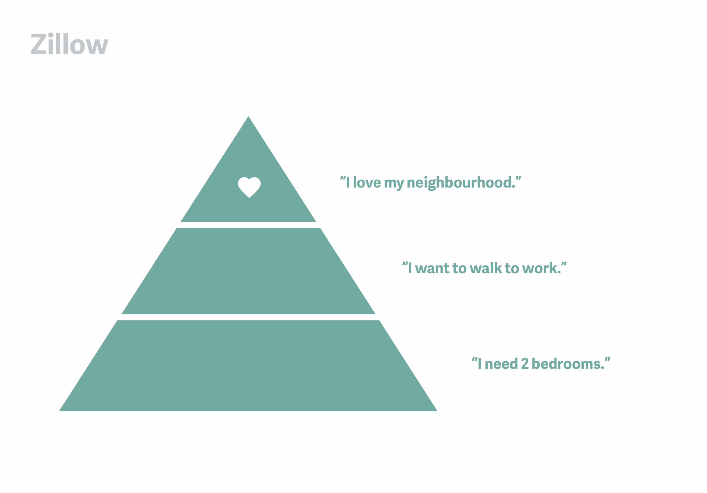 zillow_maslow-3