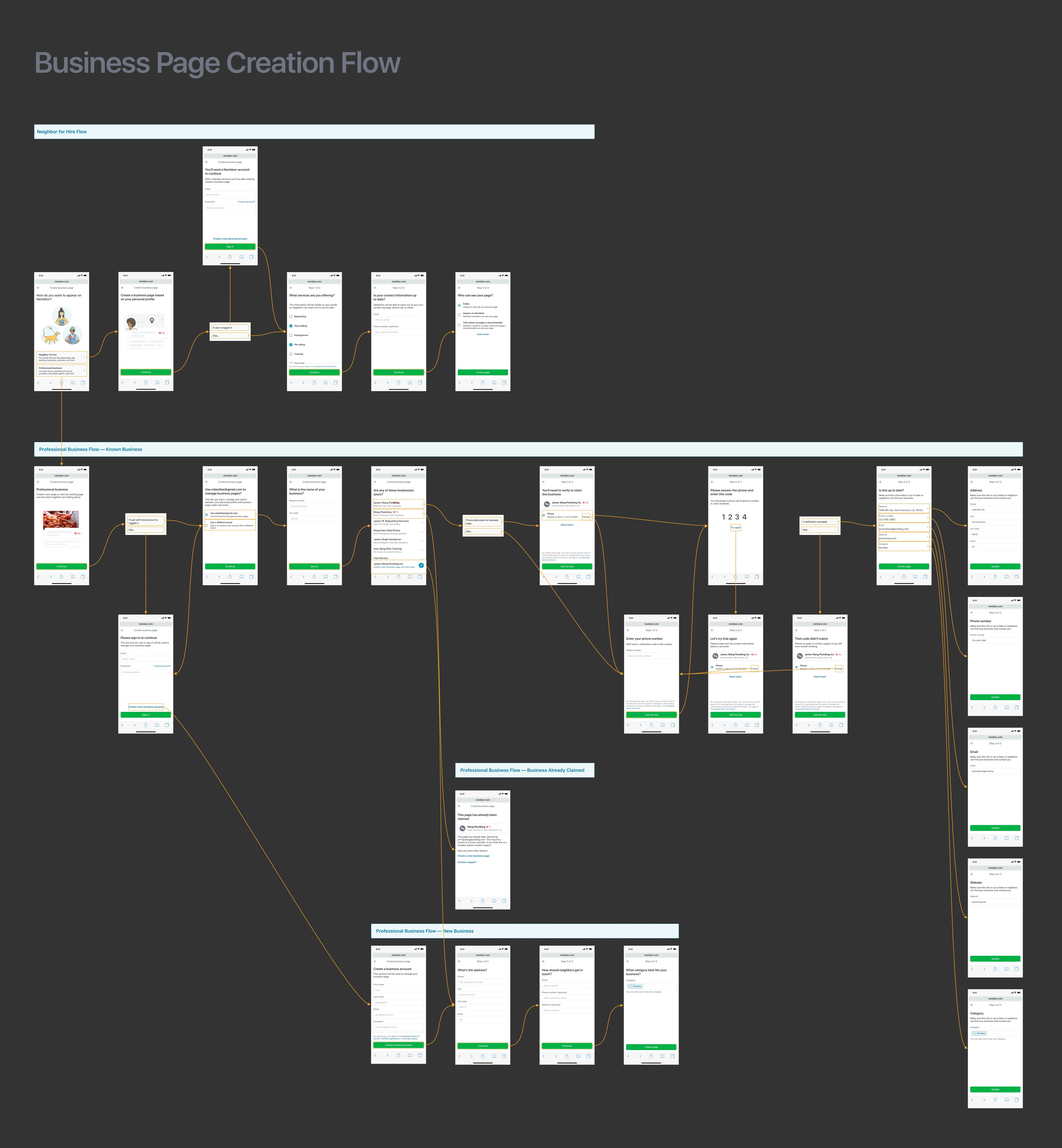 Page Creation Flow Chart